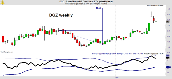 DGZ Market Outlook Chart