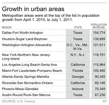 Chart shows metropolitan areas with largest population growth