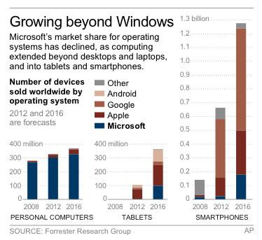 Graphic shows global sales of personal computers, tablets and smartphones by operating system