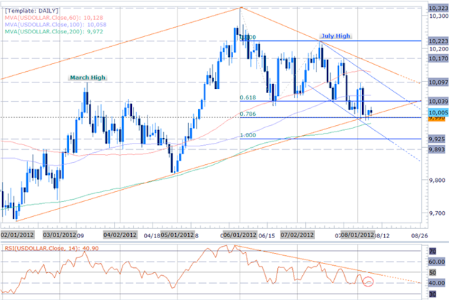 USD_Index_Range_Narrows_Just_Above_Critical_Support-_China_CPI_on_Tap_body_Picture_3.png, USD Index Range Narrows Just Above Critical Support- China CPI on Tap