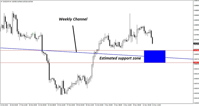 A_CADCHF_Long_with_Sky-High_Reward_body_GuestCommentary_KayeLee_November12B_3.png, A CAD/CHF Long with Sky-High Reward