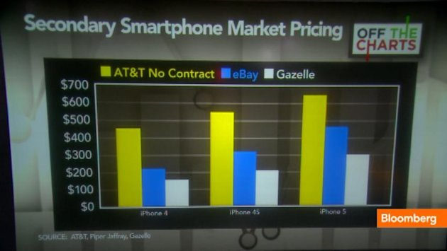 iPhone Demand Means Money on Secondary Market