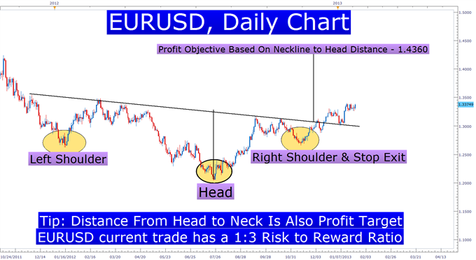 Learn_Forex_Head_and_Shoulders_Pattern_body_Picture_3.png, Learn Forex: A Simple Price Pattern That Can Precede Big Moves