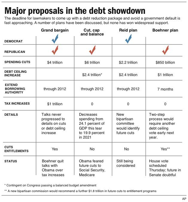 Graphic compares the major proposals put forth to solve the debt crisis