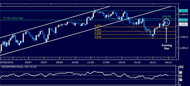 Forex_Analysis_Dollar_Breaks_Down_But_SP_500_Drop_May_Cap_Weakness_body_Picture_3.png, Forex Analysis: Dollar Breaks Down But S&P 500 Drop May Cap Wea...