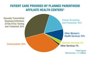 Graphic: Planned Parenthood