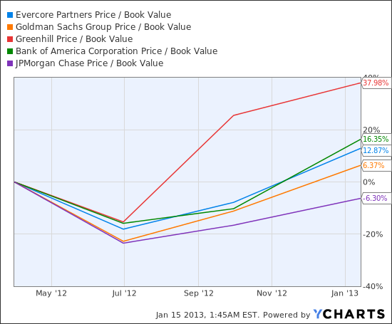 EVR Price / Book Value Chart