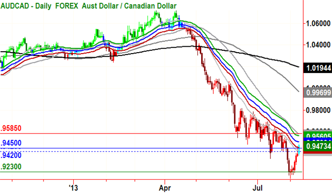 Short_Setup_Triggered_in_AUDCAD_body_GuestCommentary_RHorner_August10A.png, Short Set-up Triggered in AUD/CAD
