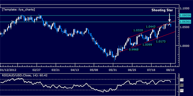 AUDUSD_Short_Trade_Setup_Brewing_Sub-1.06_body_Picture_5.png, AUDUSD: Short Trade Setup Brewing Sub-1.06