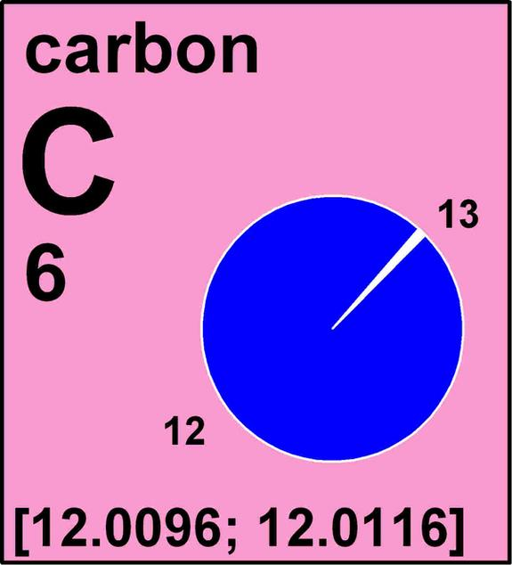 Atomic Weights Tweaked for 5 Elements