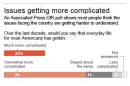 Poll on just how issues facing the country are getting harder to understand.; 2c x 7 inches; 96.3 mm x 177 mm;