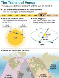 Graphic showing how planet Venus passes in front of the Sun from 2210 GMT Tuesday to 0450 GMT Wednesday, a rare event in the Solar System that will not occur again for another 105 years