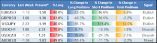 Shift_in_USDJPY_Positioning_Forecast_Further_Gains__body_Picture_8.png, Forex Analysis: Shift in USDJPY Positioning Forecast Further Gains