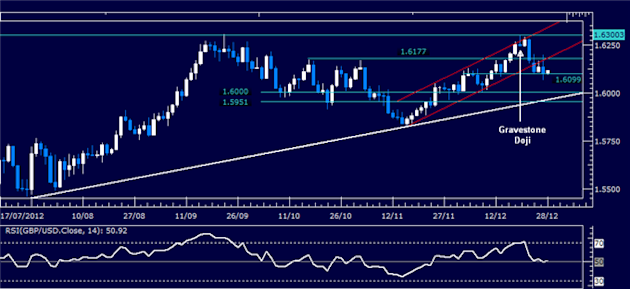Forex_Analysis_GBPUSD_Classic_Technical_Report_12.28.2012_body_Picture_1.png, Forex Analysis: GBP/USD Classic Technical Report 12.28.2012
