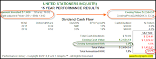 United Stationers Inc: Fundamental Stock Research Analysis image USTR2