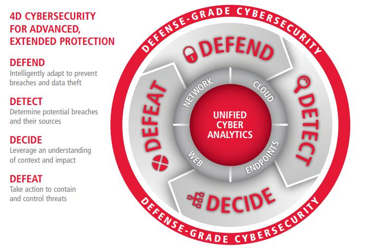 Raytheon's big Websense bet: Defense grade security will woo enterprises