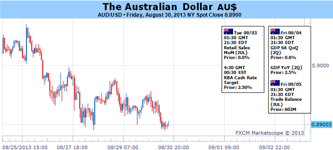 Forex_Australian_Dollar_Looks_to_RBA_Rate_Decision_to_Spark_Recovery_body_Picture_5.png, Australian Dollar Looks to RBA Rate Decision to Spark Recover...