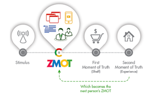 How ZMOT  Ready Are You? image ZMOT