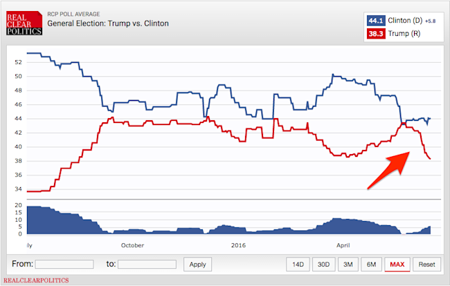 Donald Trump's poll numbers have fallen off a cliff — and even he ...
