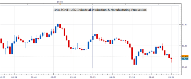 Forex_US_Industrial_Production_Jumped_1.1_In_November_USDJPY_Neutral__body_1214.png, Forex: U.S. Industrial Production Jumped 1.1% In November; USD/JPY Neutral