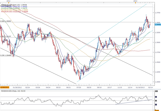 Forex_EURUSD-_Trading_the_EZ_4Q_Gross_Domestic_Product_GDP_Report_body_ScreenShot262.png, EUR/USD- Trading the EZ 4Q Gross Domestic Product (GDP) Report