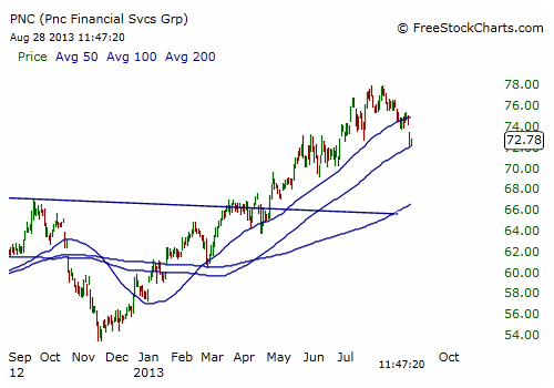 PNC Stock Chart - Daily