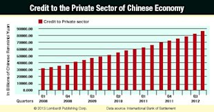 Scary Story on the Booming Auto Sales No One Is Talking About image Credit To Private Sector Chinese Economy Chart