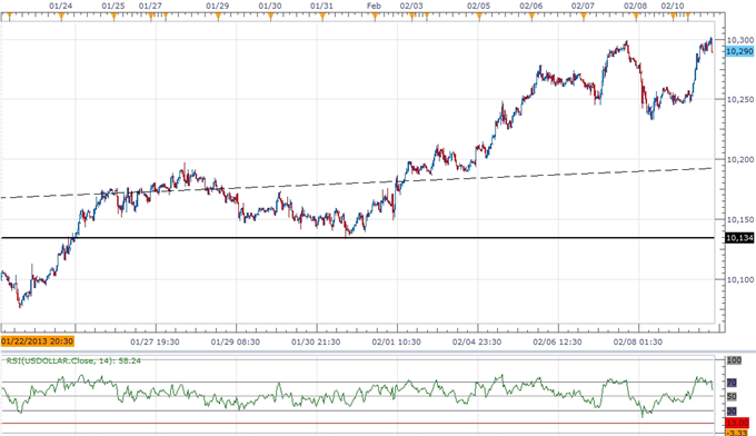 Forex_USD_Rally_Fizzling_Ahead_of_2012_High_JPY_Remains_Bearish_body_ScreenShot248.png, USD Rally Fizzling Ahead of 2012 High- JPY Remains Bearish
