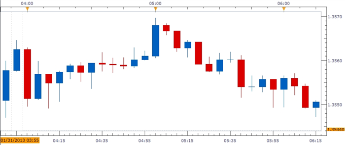 Forex_EURUSD-_Trading_the_German_Unemployment_Report_body_ScreenShot019.png, EUR/USD- Trading the German Unemployment Report