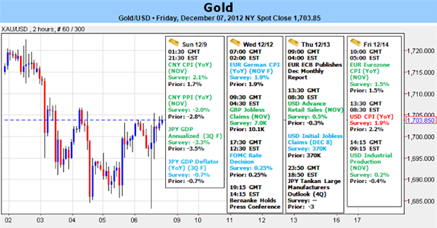 Gold_Struggles_Ahead_of_FOMC_Meeting-_Policy_Outlook_To_Drive_Prices_body_Picture_1.png, Forex Analysis: Gold Struggles Ahead of FOMC Meeting- Policy Outlook To Drive Prices
