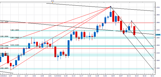 PT_Euro_cycles_reassert_body_Picture_4.png, Price & Time: Negative Cyclical Forces Reassert in the Euro