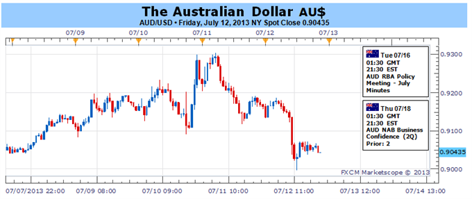 Australian_Dollar_May_Rebound_Absent_Swell_in_Fed_QE_Taper_Bets_body_Picture_1.png, Australian Dollar May Rebound Absent Swell in Fed QE Taper Bets