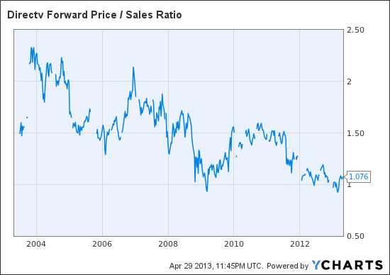 DTV Forward Price / Sales Ratio Chart