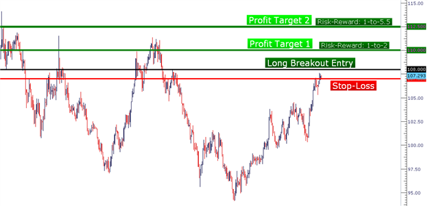 Price_Action_Setups_body_Picture_3.png, Learn Forex:  Price Action Setups - December 4, 2012