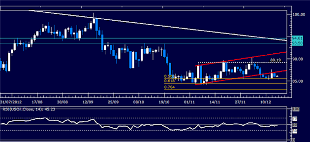 Forex_Analysis_Dollar_Launches_Recovery_as_SP_500_Selloff_Continues_body_Picture_1.png, Forex Analysis: Dollar Launches Recovery as S&P 500 Selloff Continues