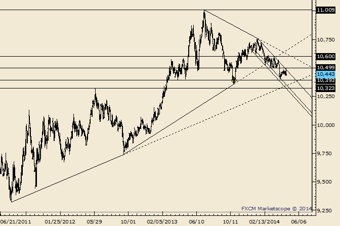 eliottWaves_us_dollar_index_body_Picture_1.png, USDOLLAR Trendline Proving its Worth