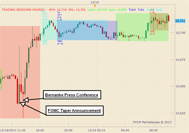 Graphic_Rewind_Early_Taper_Profit-Takers_Miss_the_Broader_USD_Move_Higher_body_Picture_1.png, Graphic Rewind: Early Taper Profit-Takers Miss Broader U...