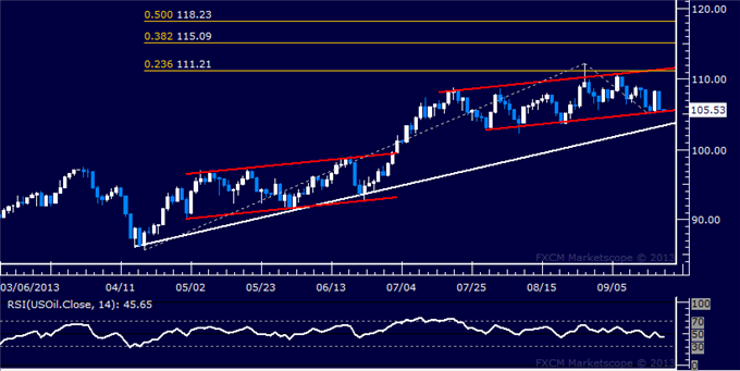 Forex_Dollar_Rebounds_From_3-Month_Low_SPX_500_Stalls_at_Record_High_body_Picture_8.png, Dollar Rebounds From 3-Month Low, SPX 500 Stalls at Record Hi...