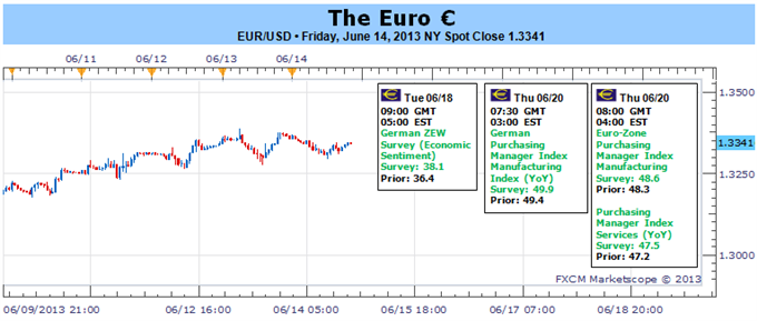 Euro_and_US_Dollar_Traders_on_Edge_Ahead_of_Critical_FOMC_Decision_body_Picture_1.png, Euro and US Dollar Traders on Edge Ahead of Critical FOMC Decis...