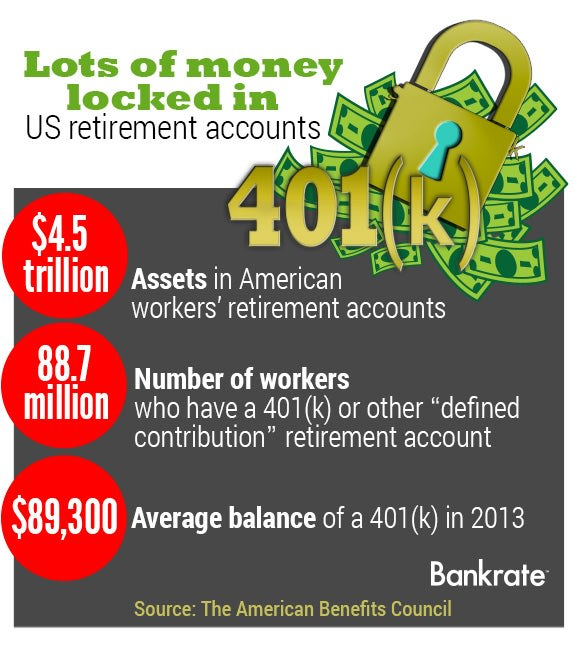 Lots of money locked in US retirement accounts | Lock: copyright Kitch Bain/Shutterstock.com, Money vector: copyright KennyK/Shutterstock.com