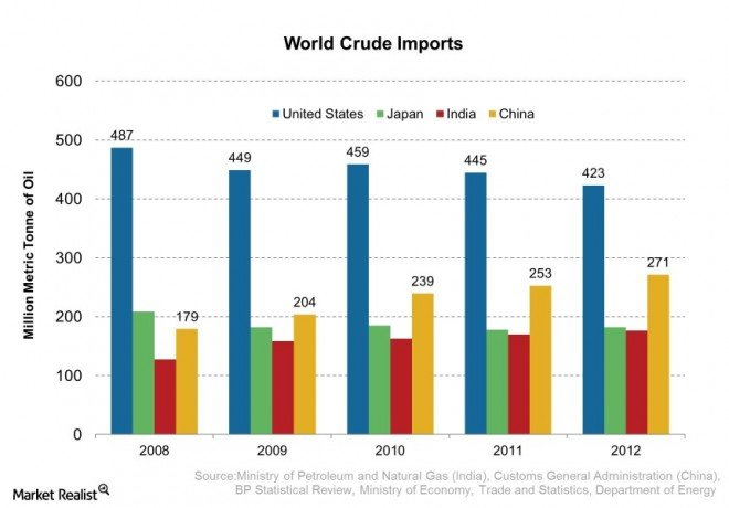 World Crude Imports 2013-07-17