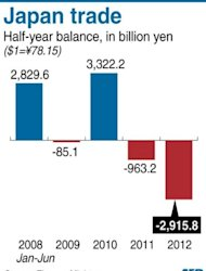 Graphic charting Japan's half year trade balance, as the country posted a deficit of 2.9 trillion yen or $37.3 billion from January to June this year, data showed Wednesday