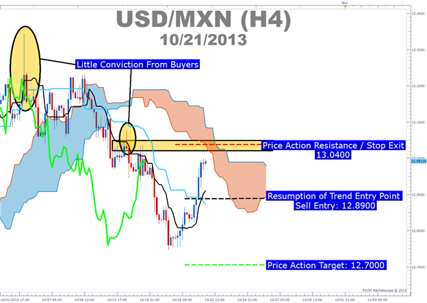 Carry_Trade_and_Ichimoku_on_USDMXN_body_Picture_6.png, USD Weakness Presents an Ichimoku Set-Up with a Carry Trade Edge
