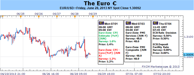 Euro_Attempting_to_Avoid_Crisis_Conviction_ECB_on_Tap_body_Picture_5.png, Euro Attempting to Avoid Crisis Conviction, ECB on Tap