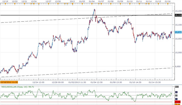 Forex_USD_Steady_Ahead_of_Fed_Beige_Book-_Shallow_Correction_in_Play_body_ScreenShot178.png, Forex: USD Steady Ahead of Fed Beige Book- Shallow Correc...