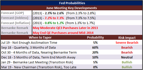 Fed_Officials_Keep_to_September_Taper_Track_But_Say_Markets_Misreading_body_Picture_5.png, Fed Officials Keep to September Taper Track, But Say Market...
