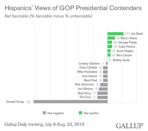 Donald Trump and the Hispanic Vote
