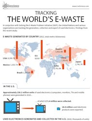 The U.S. and China produce more total e-waste than any other country. [See full-size infographic]