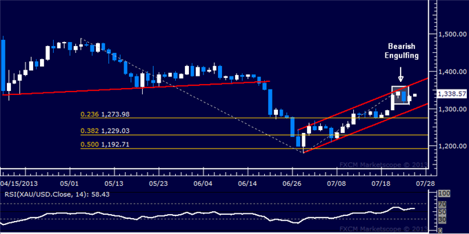 Forex_Dollar_Rejected_at_Resistance_SP_500_Flirting_with_1700_Figure_body_Picture_7.png, Dollar Rejected at Resistance, S&P 500 Flirting with 1700 Fig...