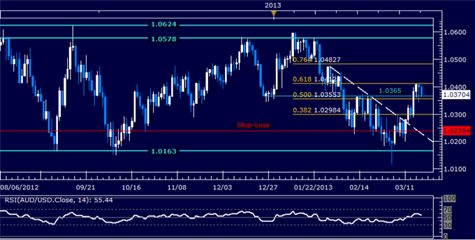 Forex_AUDUSD_Technical_Analysis_03192013_body_Picture_5.png, AUD/USD Technical Analysis 03.19.2013